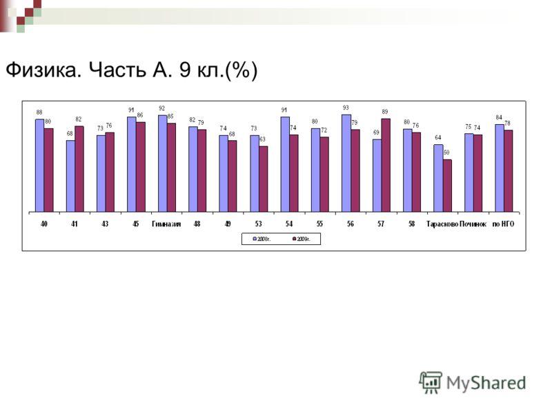 Физика. Часть А. 9 кл.(%)