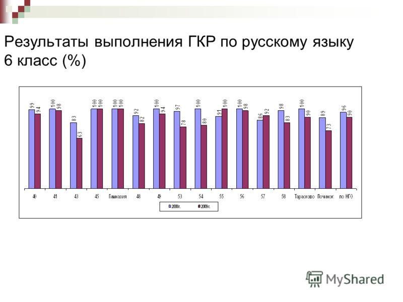 Результаты выполнения ГКР по русскому языку 6 класс (%)