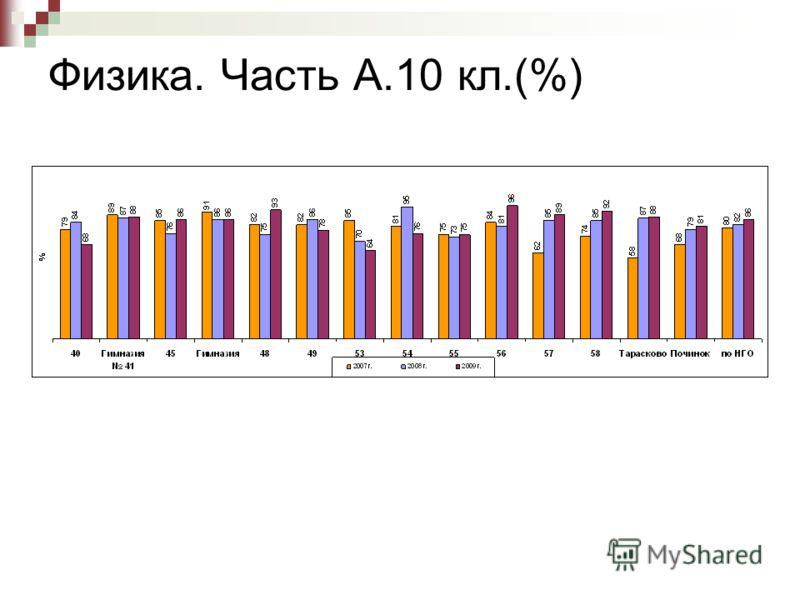 Физика. Часть А.10 кл.(%)