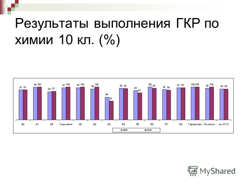 Результаты выполнения ГКР по химии 10 кл. (%)