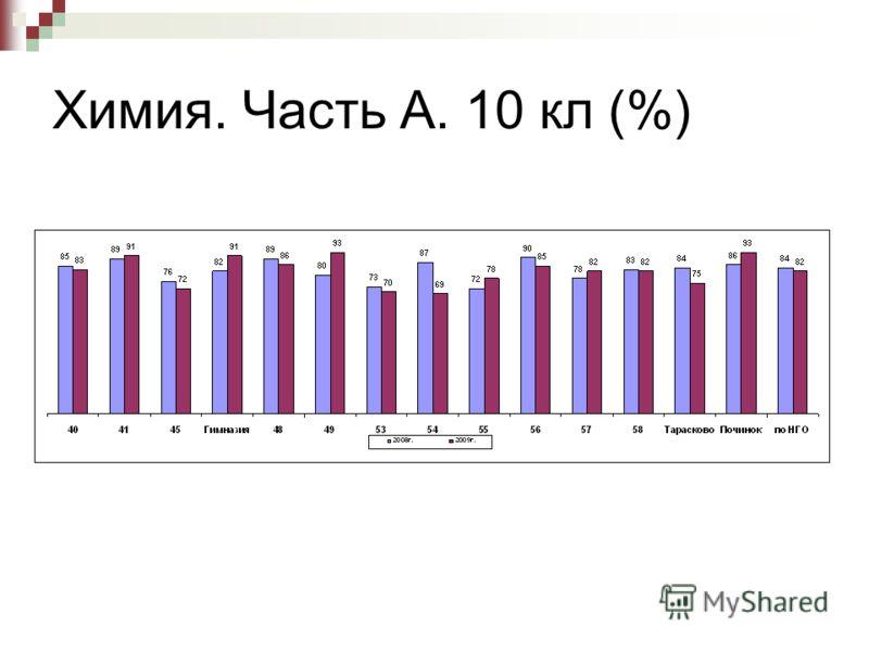 Химия. Часть А. 10 кл (%)