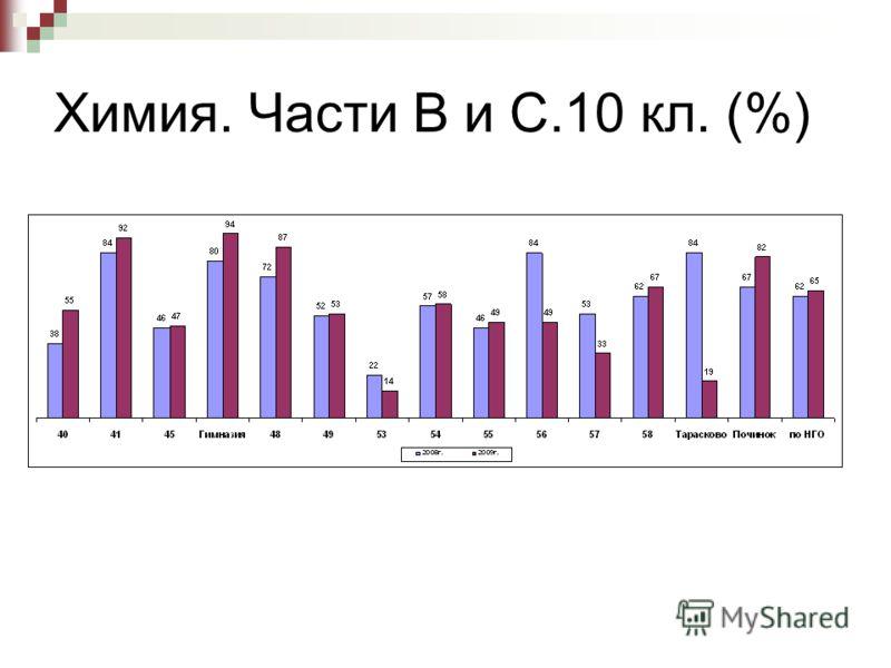 Химия. Части В и С.10 кл. (%)