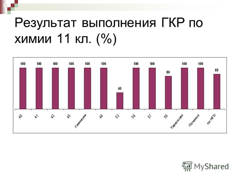 Результат выполнения ГКР по химии 11 кл. (%)