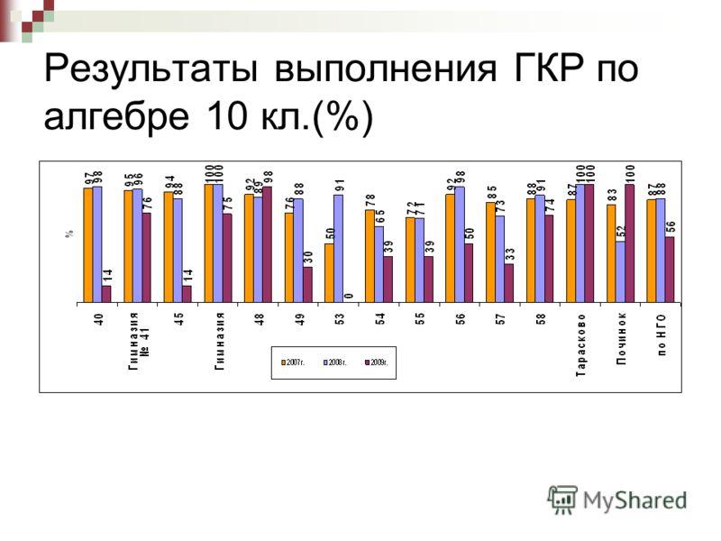 Результаты выполнения ГКР по алгебре 10 кл.(%)