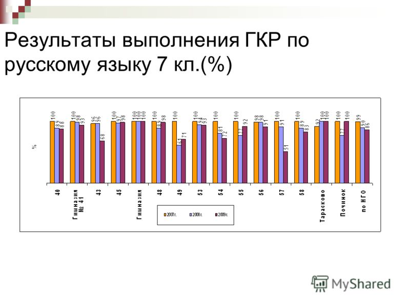 Результаты выполнения ГКР по русскому языку 7 кл.(%)