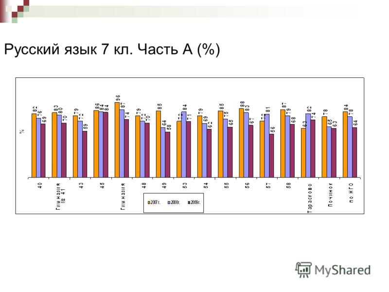 Русский язык 7 кл. Часть А (%)