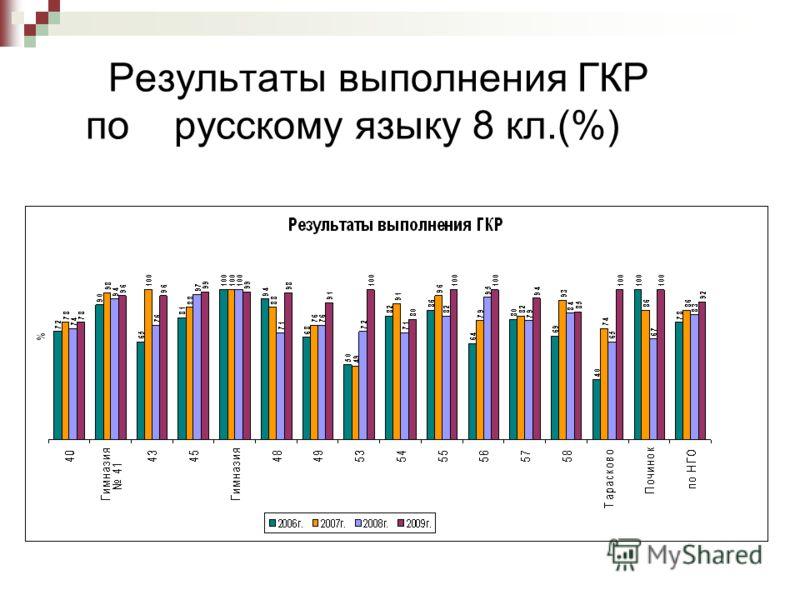 Результаты выполнения ГКР по русскому языку 8 кл.(%)