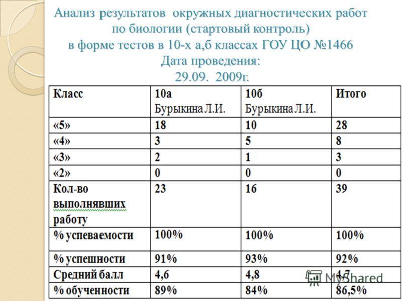 Анализ результатов окружных диагностических работ по биологии (стартовый контроль) в форме тестов в 10-х а,б классах ГОУ ЦО 1466 Дата проведения: 29.09. 2009г.