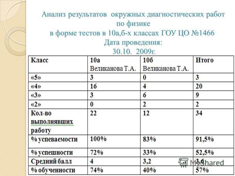 Анализ результатов окружных диагностических работ по физике в форме тестов в 10а,б-х классах ГОУ ЦО 1466 Дата проведения: 30.10. 2009г.