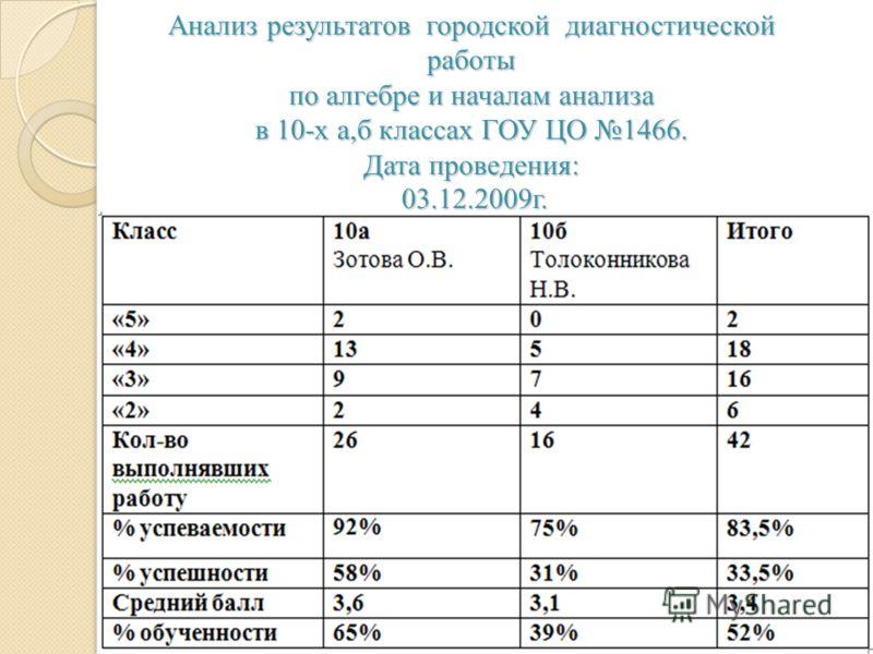 Анализ результатов городской диагностической работы по алгебре и началам анализа в 10-х а,б классах ГОУ ЦО 1466. Дата проведения: 03.12.2009г.