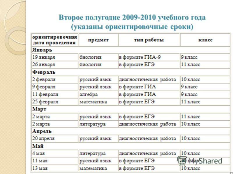 Второе полугодие 2009-2010 учебного года (указаны ориентировочные сроки)
