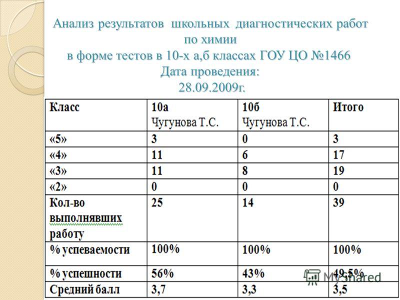 Анализ результатов школьных диагностических работ по химии в форме тестов в 10-х а,б классах ГОУ ЦО 1466 Дата проведения: 28.09.2009г.