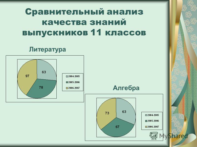 Литература Алгебра Сравнительный анализ качества знаний выпускников 11 классов