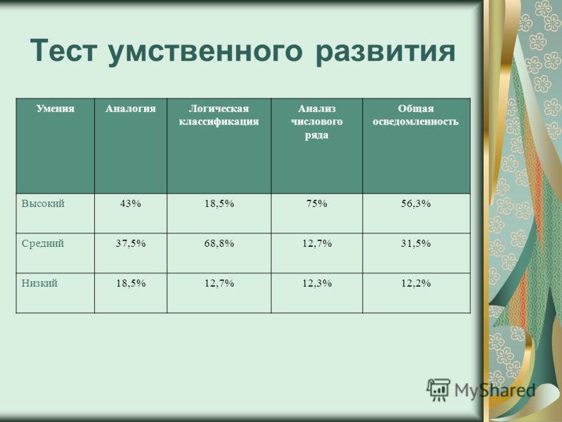 Тест умственного развития УменияАналогияЛогическая классификация Анализ числового ряда Общая осведомленность Высокий43%18,5%75%56,3% Средний37,5%68,8%12,7%31,5% Низкий18,5%12,7%12,3%12,2%