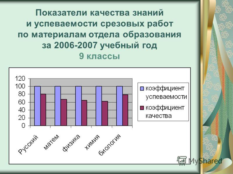 Показатели качества знаний и успеваемости срезовых работ по материалам отдела образования за 2006-2007 учебный год 9 классы