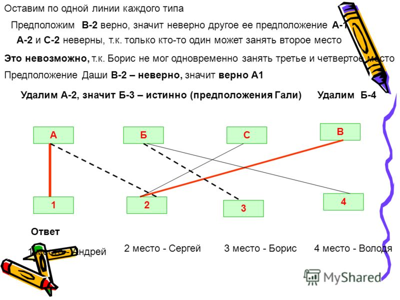 Оставим по одной линии каждого типа АБС В 12 3 4 Предположим В-2 верно, значит неверно другое ее предположение А-1 Предположение Даши В-2 – неверно, значит верно А1 Удалим А-2, значит Б-3 – истинно (предположения Гали) Это невозможно, т.к. Борис не м