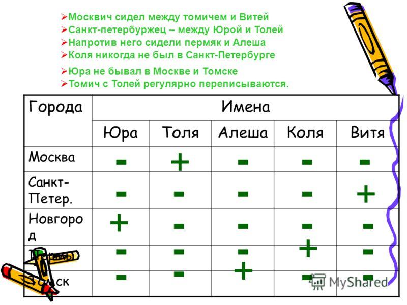 ГородаИмена ЮраТоляАлешаКоляВитя Москва Санкт- Петер. Новгоро д Пермь Томск - + --- - - - - --- - - --- - -- - + + + + Москвич сидел между томичем и Витей Санкт-петербуржец – между Юрой и Толей Напротив него сидели пермяк и Алеша Коля никогда не был