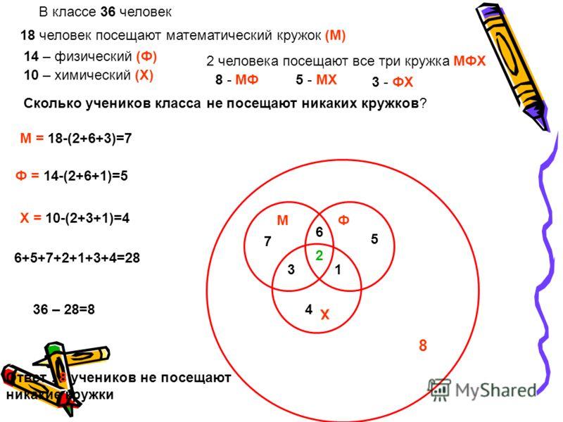 В классе 36 человек 18 человек посещают математический кружок (М) МФ Х 14 – физический (Ф) 10 – химический (Х) 2 человека посещают все три кружка МФХ 2 8 - МФ 6 5 - МХ 3 3 - ФХ 1 Сколько учеников класса не посещают никаких кружков? М = 18-(2+6+3)=7 7