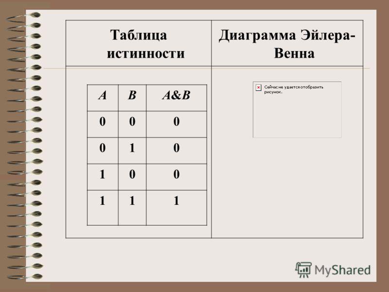 АВА&ВА&В 000 010 100 111 Таблица истинности Диаграмма Эйлера- Венна