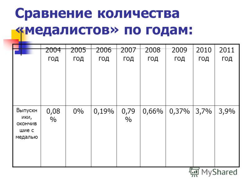 Сравнение количества «медалистов» по годам: 2004 год 2005 год 2006 год 2007 год 2008 год 2009 год 2010 год 2011 год Выпускн ики, окончив шие с медалью 0,08 % 0%0,19%0,79 % 0,66%0,37%3,7%3,9%