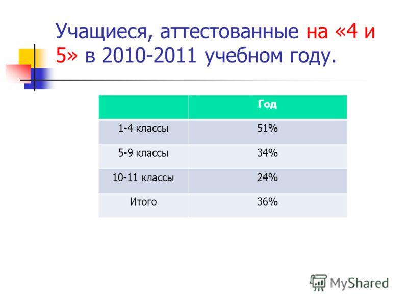 Учащиеся, аттестованные на «4 и 5» в 2010-2011 учебном году. Год 1-4 классы51% 5-9 классы34% 10-11 классы24% Итого36%