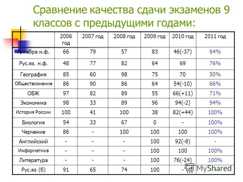 Сравнение качества сдачи экзаменов 9 классов с предыдущими годами: 2006 год 2007 год2008 год2009 год2010 год2011 год Алгебра н.ф.6679578346(-37)64% Рус.яз. н.ф.487782646976% География856098757050% Обществознание 8690866454(-10)66% ОБЖ9782895566(+11)7