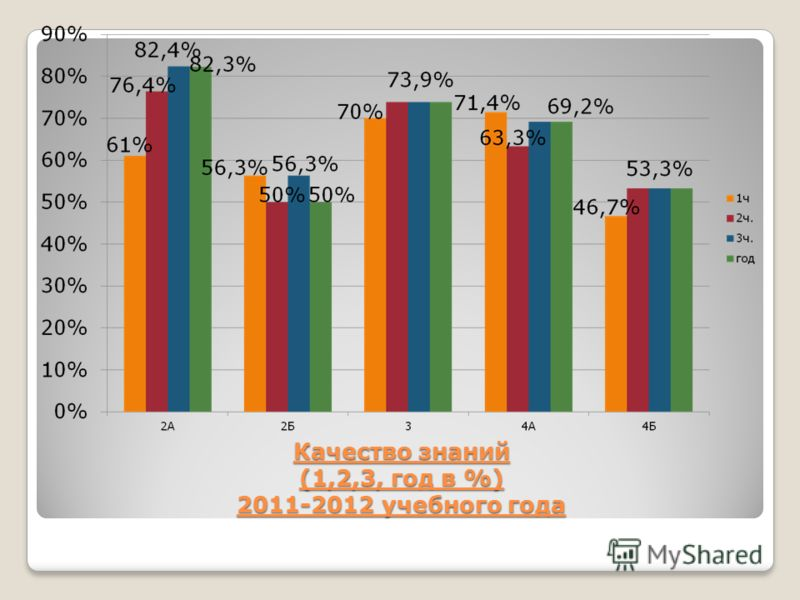 Качество знаний (1,2,3, год в %) 2011-2012 учебного года