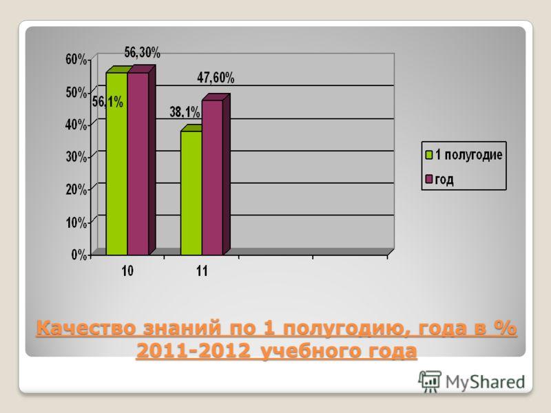 Качество знаний по 1 полугодию, года в % 2011-2012 учебного года