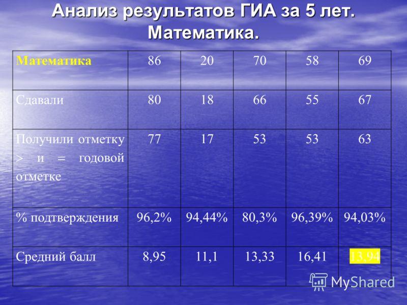 Анализ результатов ГИА за 5 лет. Математика. Математика8620705869 Сдавали8018665567 Получили отметку и годовой отметке 771753 63 % подтверждения96,2%94,44%80,3%96,39%94,03% Средний балл8,9511,113,3316,4113,94