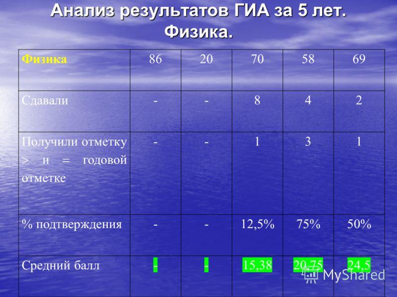 Анализ результатов ГИА за 5 лет. Физика. Физика8620705869 Сдавали--842 Получили отметку и годовой отметке --131 % подтверждения--12,5%75%50% Средний балл--15,3820,7524,5