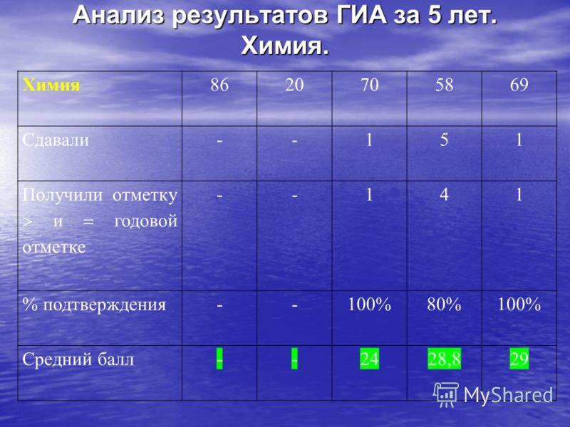 Анализ результатов ГИА за 5 лет. Химия. Химия8620705869 Сдавали--151 Получили отметку и годовой отметке --141 % подтверждения--100%80%100% Средний балл--2428,829