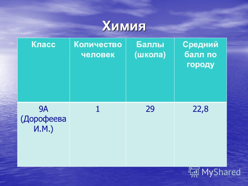 Химия КлассКоличество человек Баллы (школа) Средний балл по городу 9А (Дорофеева И.М.) 12922,8