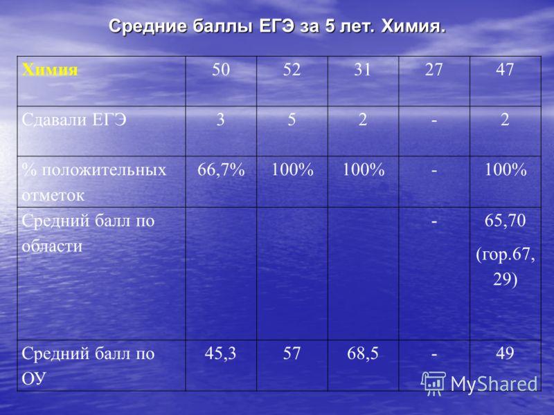 Средние баллы ЕГЭ за 5 лет. Химия. Химия5052312747 Сдавали ЕГЭ352-2 % положительных отметок 66,7%100% - Средний балл по области - 65,70 (гор.67, 29) Средний балл по ОУ 45,35768,5-49