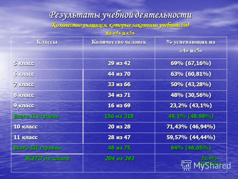 Результаты учебной деятельности Количество учащихся, которые закончили учебный год на «4» и «5» Классы Количество человек % успевающих на «4» и«5» 5 класс 29 из 42 69% (67,16%) 6 класс 44 из 70 63% (60,81%) 7 класс 33 из 66 50% (43,28%) 8 класс 34 из