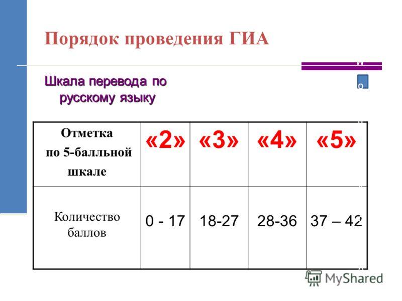 Порядок проведения ГИА Шкала перевода по русскому языку Отметка по 5-балльной шкале «2»«3»«4»«5» Количество баллов 0 - 1718-2728-3637 – 42 Суммарный балл по модулю «Алгебра»Суммарный балл по модулю «Алгебра»