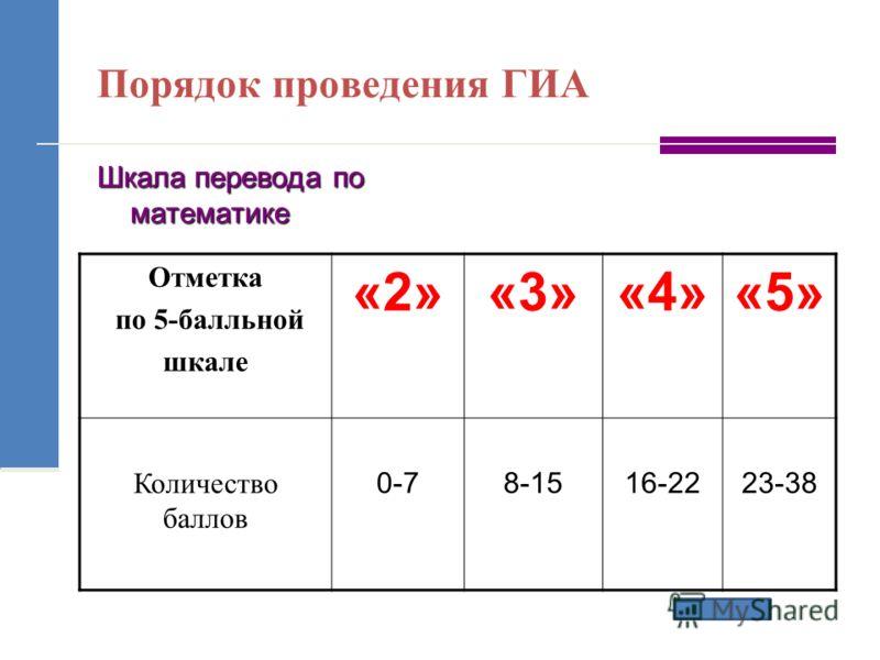 Порядок проведения ГИА Шкала перевода по математике Отметка по 5-балльной шкале «2»«3»«4»«5» Количество баллов 0-78-1516-2223-38