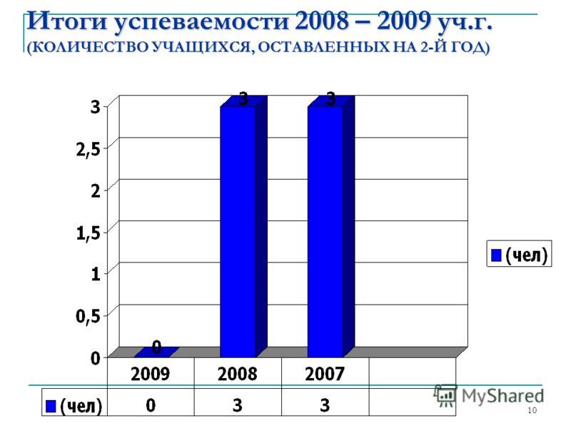 Итоги успеваемости 2008 – 2009 уч.г. (КОЛИЧЕСТВО УЧАЩИХСЯ, ОСТАВЛЕННЫХ НА 2-Й ГОД) 10