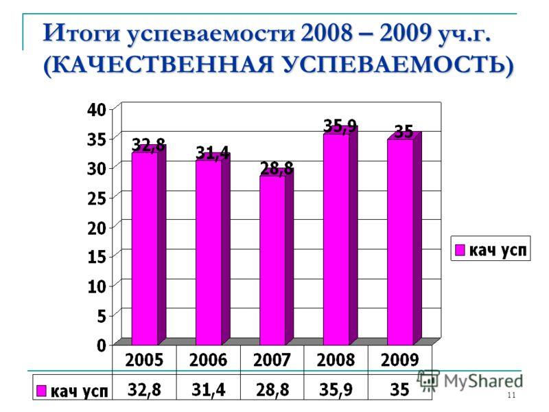 Итоги успеваемости 2008 – 2009 уч.г. (КАЧЕСТВЕННАЯ УСПЕВАЕМОСТЬ) 11