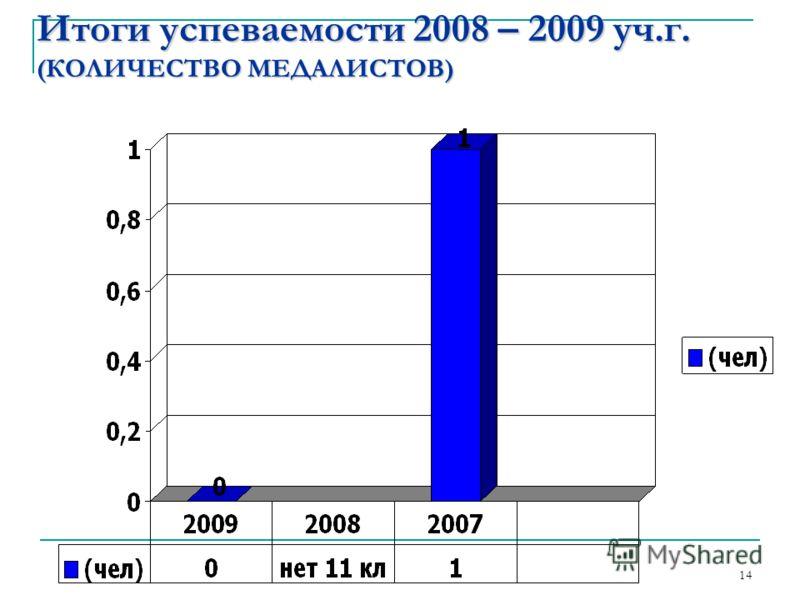 Итоги успеваемости 2008 – 2009 уч.г. (КОЛИЧЕСТВО МЕДАЛИСТОВ) 14