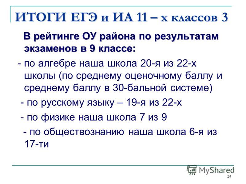 ИТОГИ ЕГЭ и ИА 11 – х классов 3 В рейтинге ОУ района по результатам экзаменов в 9 классе: - по алгебре наша школа 20-я из 22-х школы (по среднему оценочному баллу и среднему баллу в 30-бальной системе) - по русскому языку – 19-я из 22-х - по физике н
