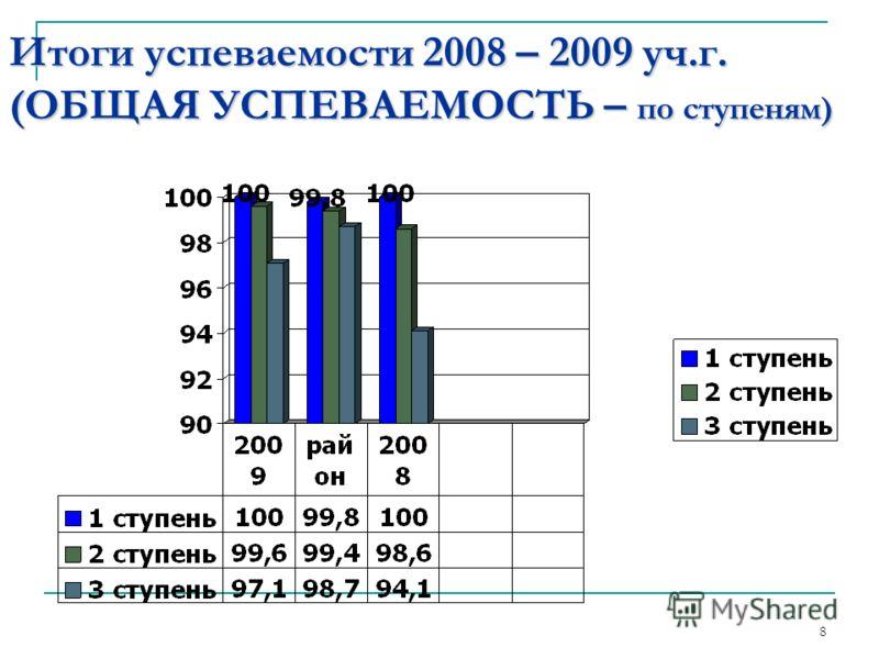 Итоги успеваемости 2008 – 2009 уч.г. (ОБЩАЯ УСПЕВАЕМОСТЬ – по ступеням) 8