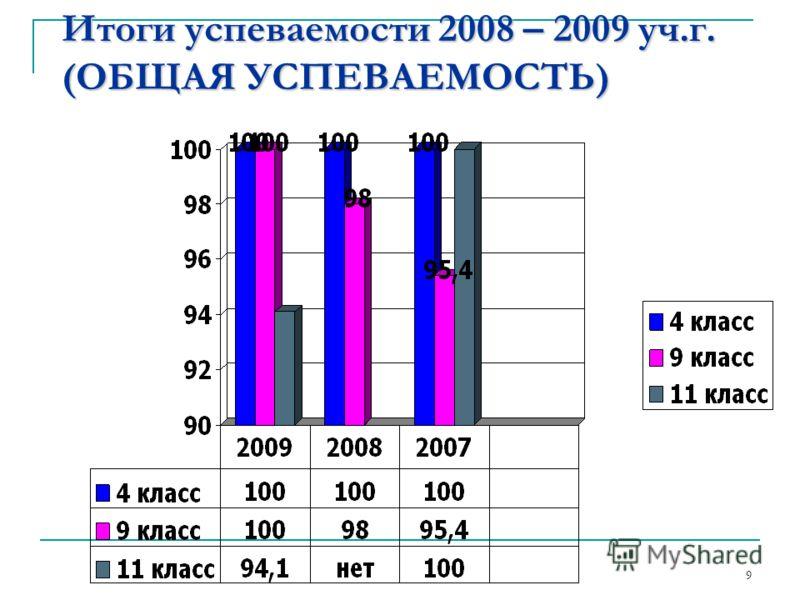 Итоги успеваемости 2008 – 2009 уч.г. (ОБЩАЯ УСПЕВАЕМОСТЬ) 9