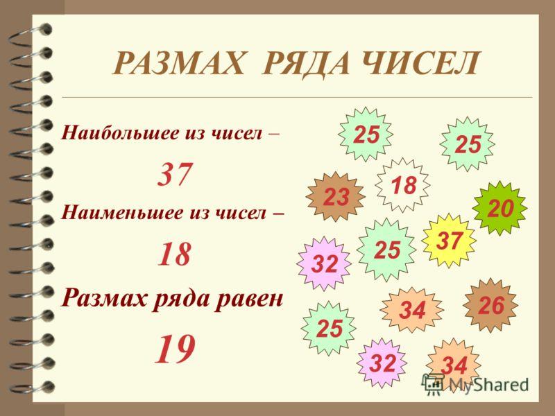 26 34 32 25 32 25 18 37 20 23 25 РАЗМАХ РЯДА ЧИСЕЛ Наибольшее из чисел – 37 Наименьшее из чисел – 18 Размах ряда равен 19