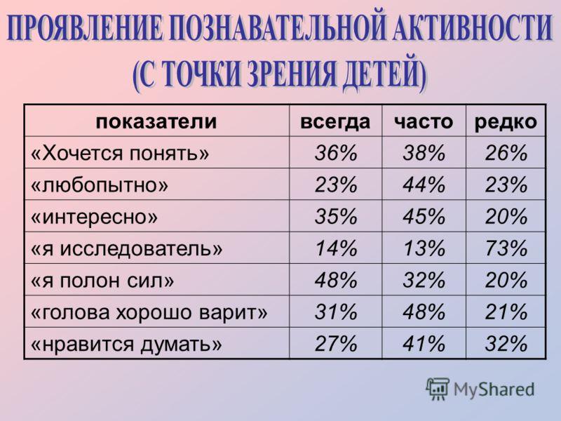 показателивсегдачасторедко «Хочется понять»36%38%26% «любопытно»23%44%23% «интересно»35%45%20% «я исследователь»14%13%73% «я полон сил»48%32%20% «голова хорошо варит»31%48%21% «нравится думать»27%41%32%