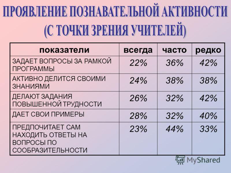 показателивсегдачасторедко ЗАДАЕТ ВОПРОСЫ ЗА РАМКОЙ ПРОГРАММЫ 22%36%42% АКТИВНО ДЕЛИТСЯ СВОИМИ ЗНАНИЯМИ 24%38% ДЕЛАЮТ ЗАДАНИЯ ПОВЫШЕННОЙ ТРУДНОСТИ 26%32%42% ДАЕТ СВОИ ПРИМЕРЫ 28%32%40% ПРЕДПОЧИТАЕТ САМ НАХОДИТЬ ОТВЕТЫ НА ВОПРОСЫ ПО СООБРАЗИТЕЛЬНОСТИ