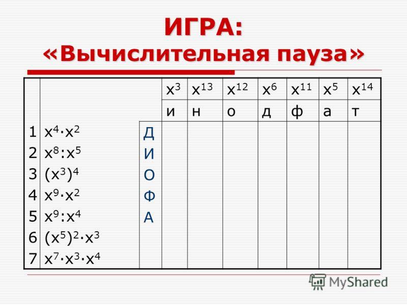 ИГРА: «Вычислительная пауза» 12345671234567 x 4 ·x 2 x 8 :x 5 (x 3 ) 4 x 9 ·x 2 x 9 :x 4 (x 5 ) 2 ·x 3 x 7 ·x 3 ·x 4 x3x3 x 13 x 12 x6x6 x 11 x5x5 x 14 инодфат ДИОФАДИОФА