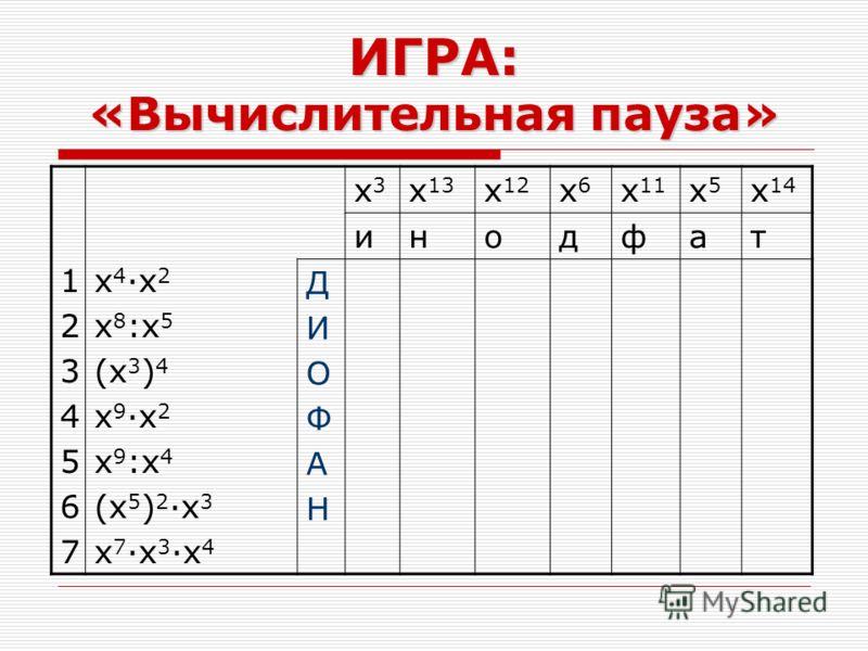 ИГРА: «Вычислительная пауза» 12345671234567 x 4 ·x 2 x 8 :x 5 (x 3 ) 4 x 9 ·x 2 x 9 :x 4 (x 5 ) 2 ·x 3 x 7 ·x 3 ·x 4 x3x3 x 13 x 12 x6x6 x 11 x5x5 x 14 инодфат ДИОФАНДИОФАН