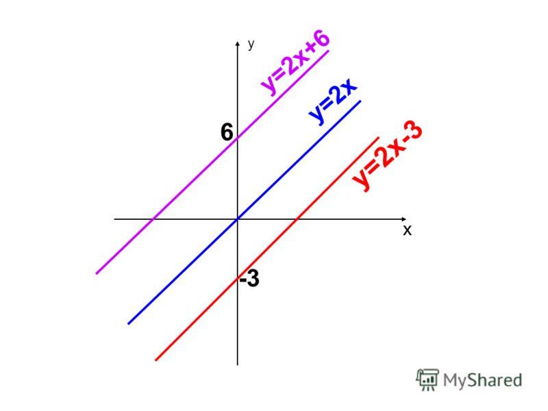 у х 6 у=2х+6 у=2х -3 у=2х-3