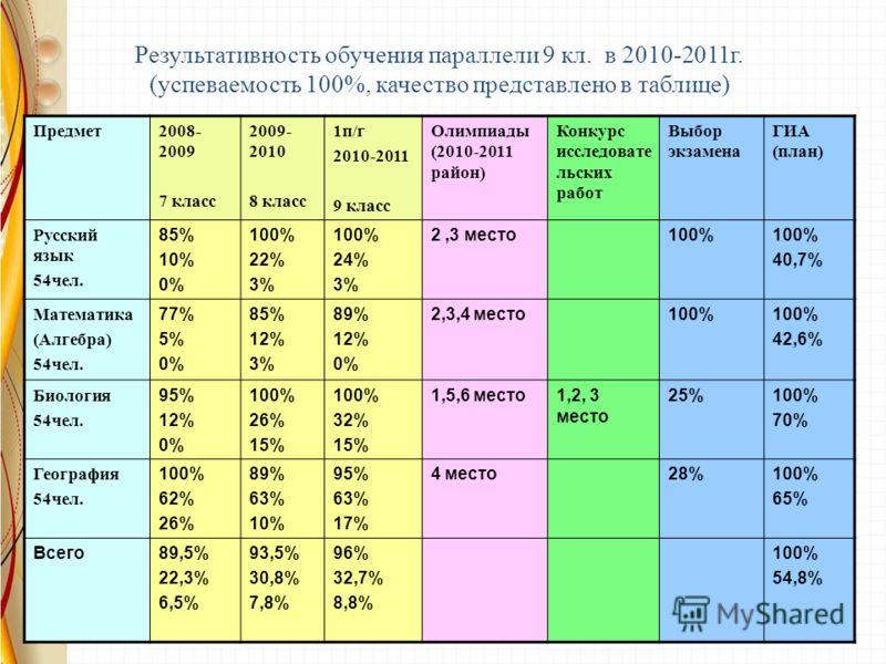 Результативность обучения параллели 9 кл. в 2010-2011г. (успеваемость 100%, качество представлено в таблице) Предмет2008- 2009 7 класс 2009- 2010 8 класс 1п/г 2010-2011 9 класс Олимпиады (2010-2011 район) Конкурс исследовате льских работ Выбор экзаме