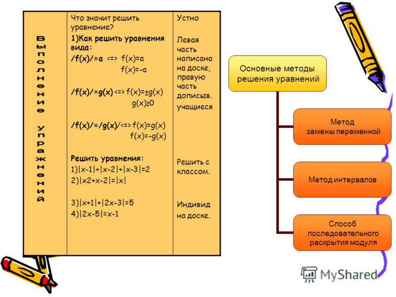 Основные методы решения уравнений Метод замены переменной Метод интервалов Способ последовательного раскрытия модуля Что значит решить уравнение? 1)Как решить уравнения вида: /f(x)/=а f(x)=а f(x)=-а /f(x)/=g(x) f(x)=±g(x) g(x)0 /f(x)/=/g(x)/ f(x)=g(x